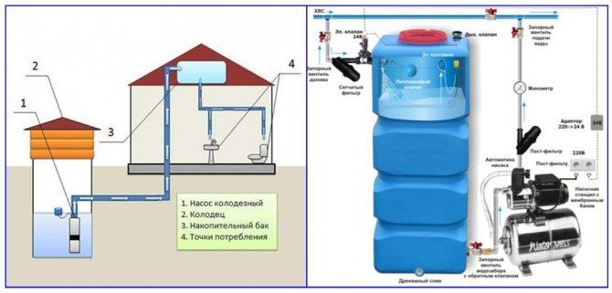 Накопительный бак для водоснабжения: система водоснабжения с накопительной емкостью, конструкция и монтаж водопровода