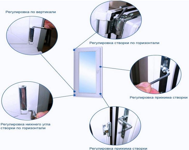 Как самостоятельно отрегулировать пластиковые окна – технология работ с фото и видео инструкциями