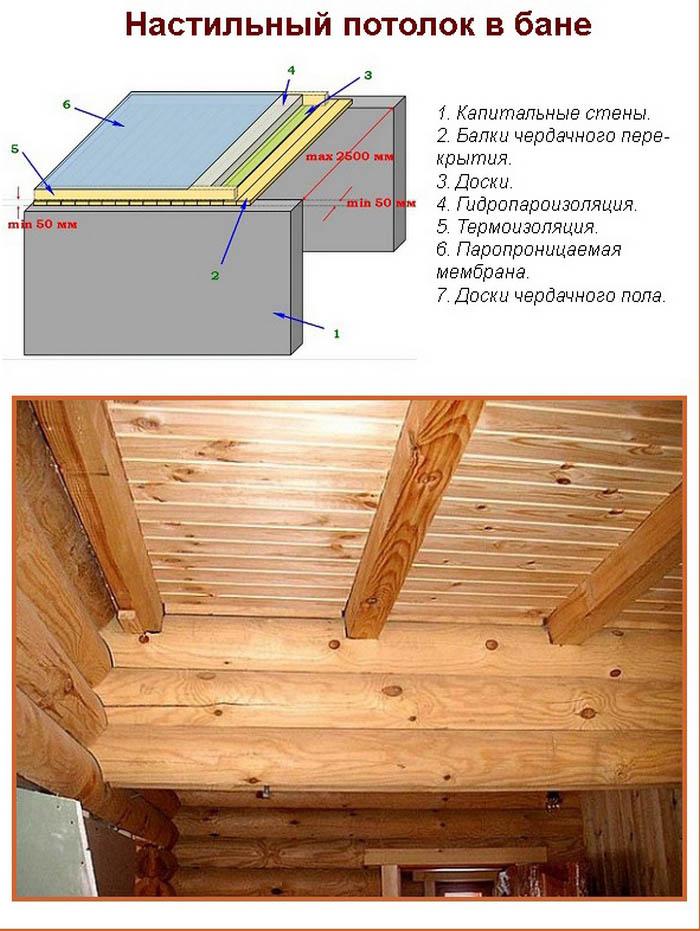 Чем закрыть потолок в бане