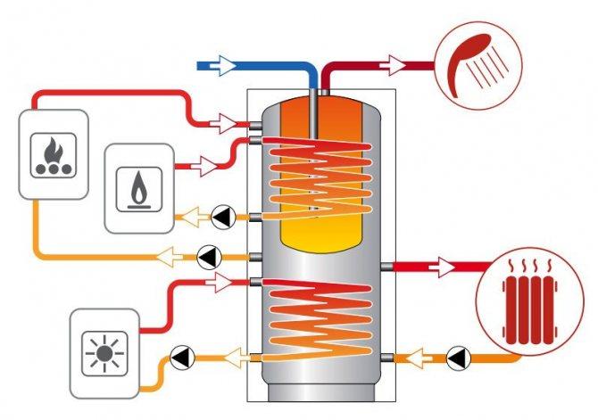 Бойлер косвенного нагрева: что это такое, устройство, принцип работы