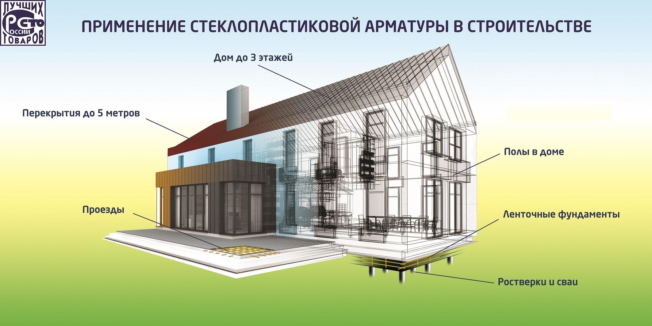 Композитная арматура - применение в строительстве, характеристики и сравнение