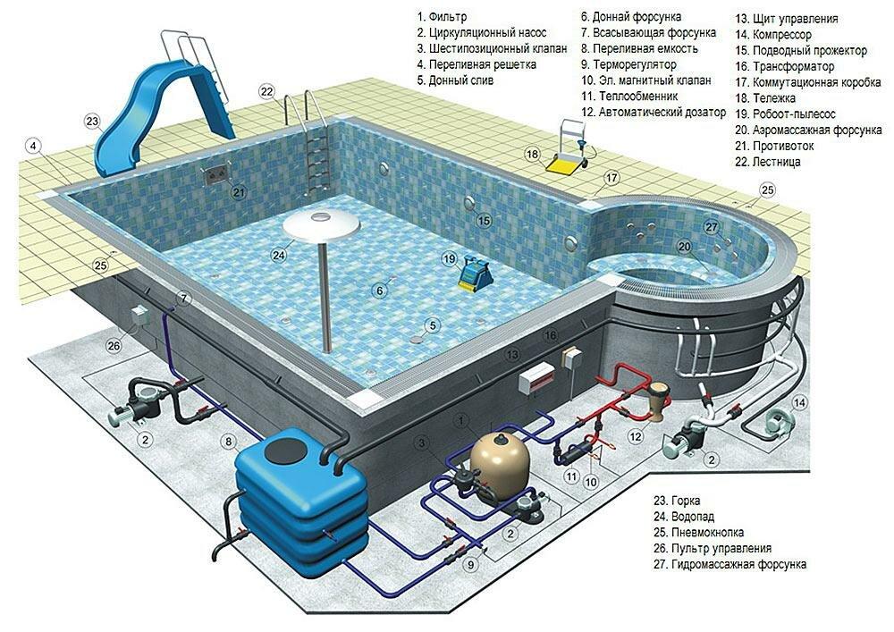 Оборудование для бассейнов: насосы, теплообменники, фильтровальные емкости, плавающие покрытия и химия