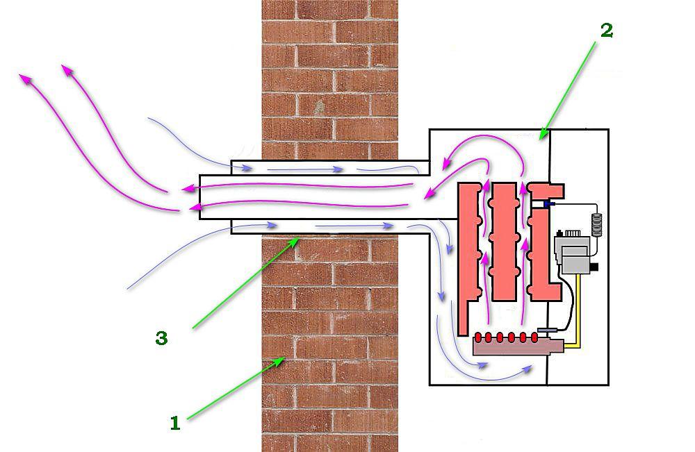 Коаксиальный дымоход – конструкция, дарящая комфорт! Всё, что нужно знать об устройстве