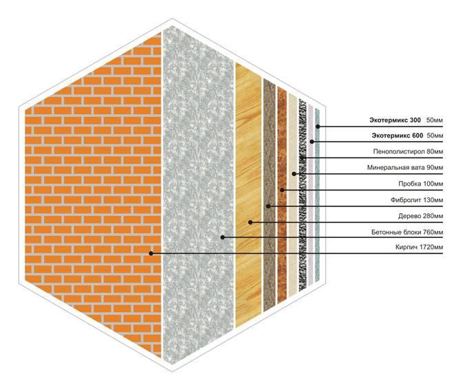 Чем лучше утеплить деревянный дом снаружи пенопластом или минватой