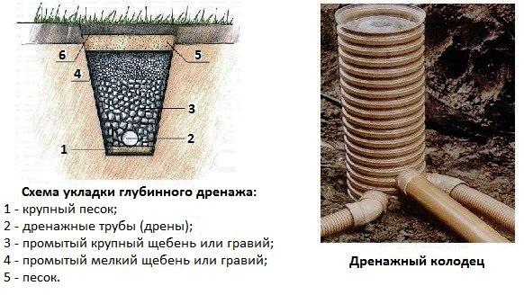Дренажная труба: принцип работы, виды дренов для отвода грунтовых вод, марки изделий