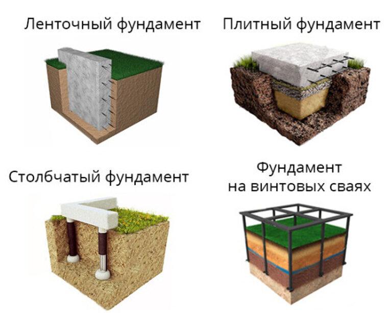 Фундаменты и их типы: характеристика и область применения