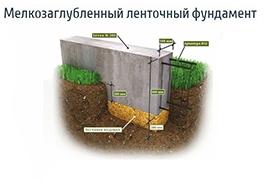 Глубина заложения ленточного фундамента в московской области: на сколько заглублять траншеи мелкозаглубленного фундамента