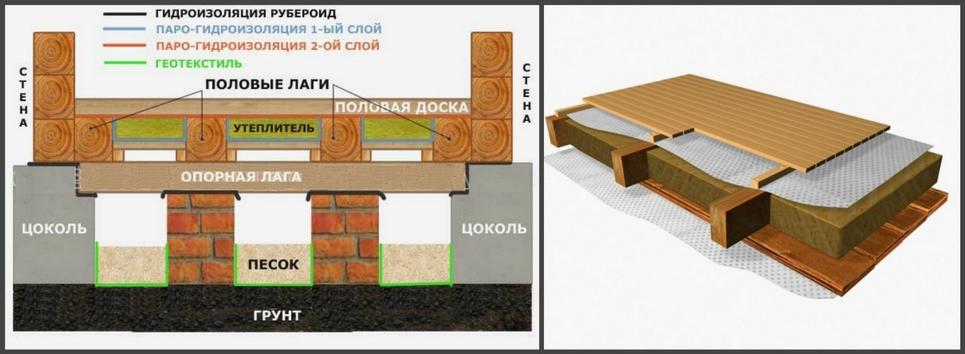 Черновой пол по лагам: устроство, утепление, гидроизоляция