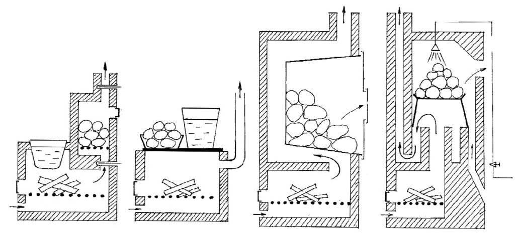 Печи для бань из кирпича своими руками - строим баню или сауну