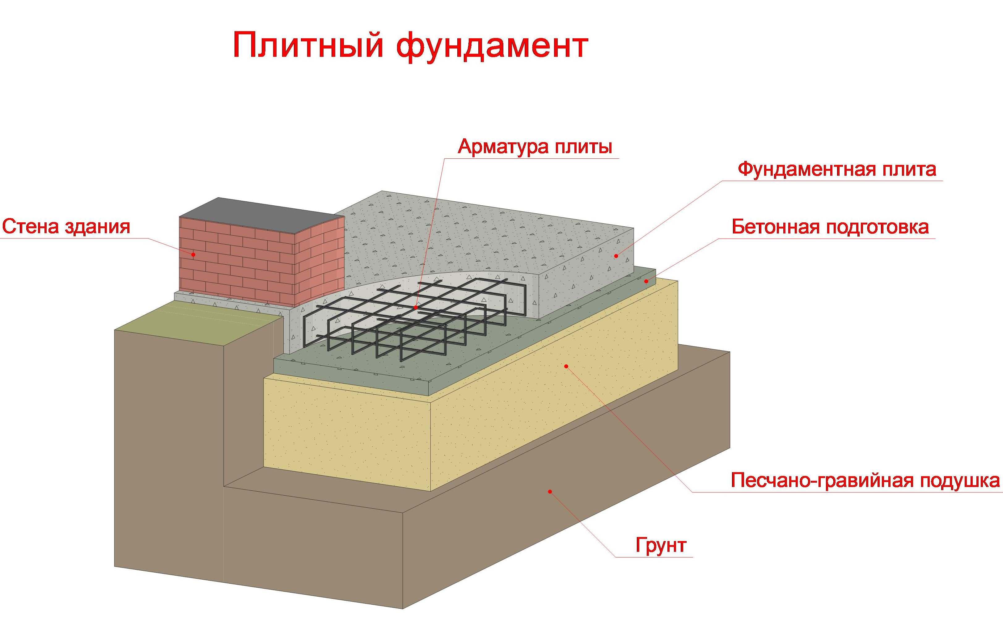Как построить плавающий фундамент своими руками: обзор технологии