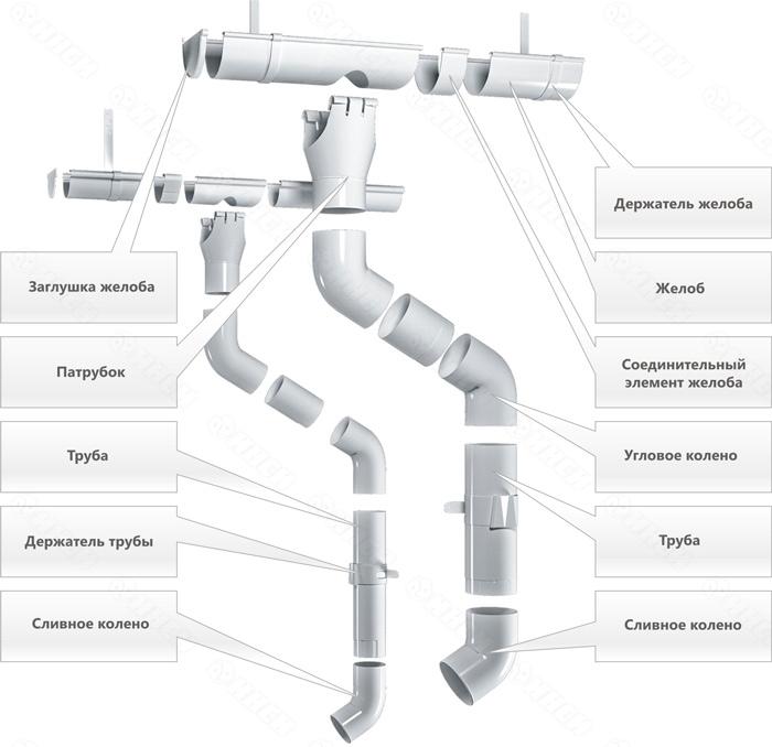 Внутренний водосток – устройство, виды и особенности