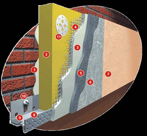 Технология мокрый фасад - преимущества и недостатки