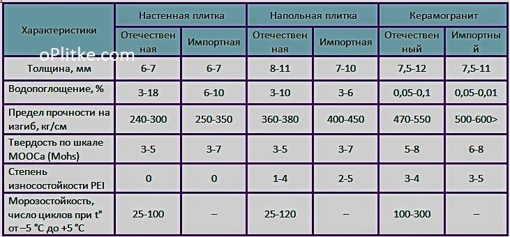 Керамическая плитка для отделки пола: свойства и характеристики