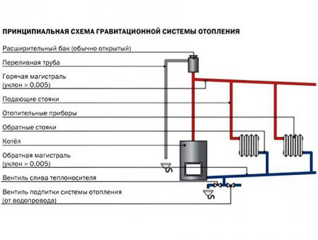 Отопление в бане через теплообменник - отопление и водоснабжение от а до я