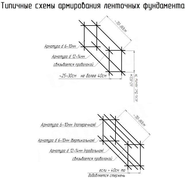 Вязка арматуры под ленточный фундамент - основные принципы и технологические приёмы