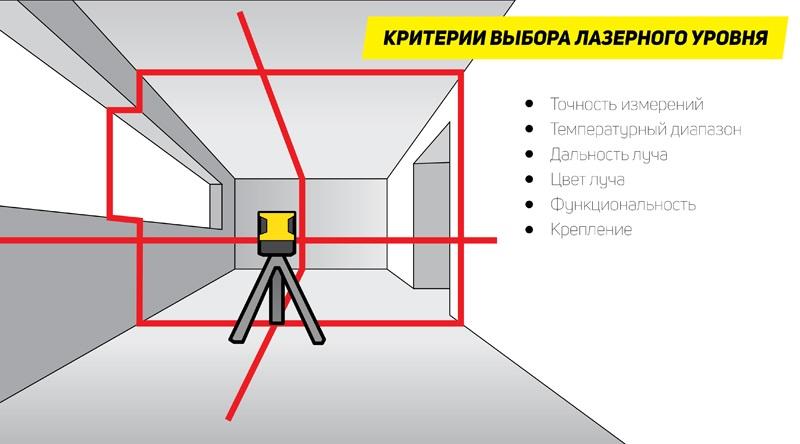 Как выбрать лазерный уровень для строительства дома или ремонта