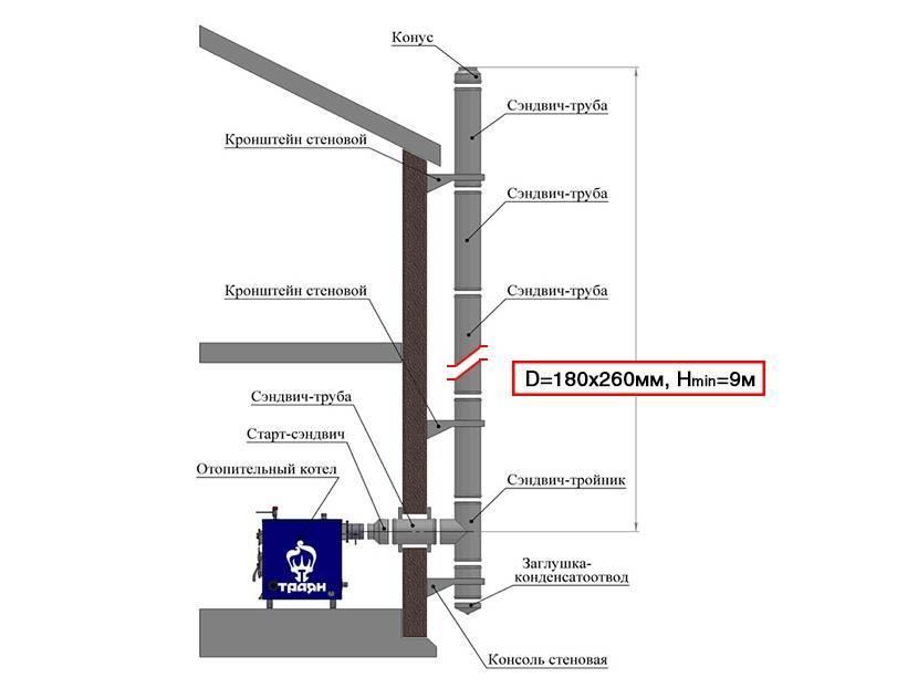 Монтаж дымохода через стену: преимущества и недостатки, этапы установки
