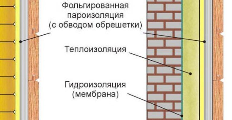 Утепление стен бани изнутри и снаружи - подробная информация!