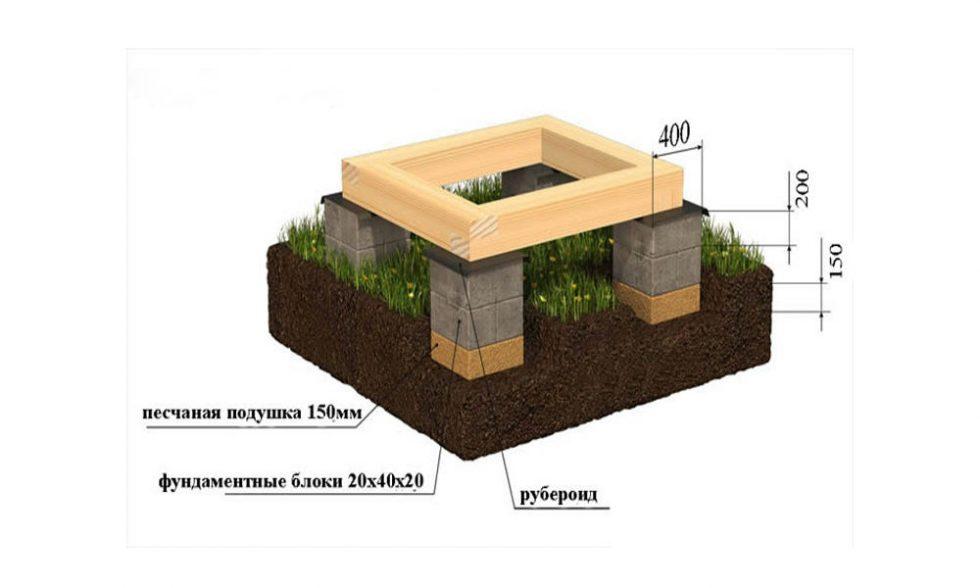 Столбчатый фундамент для бани: разновидности, конструкция, технология