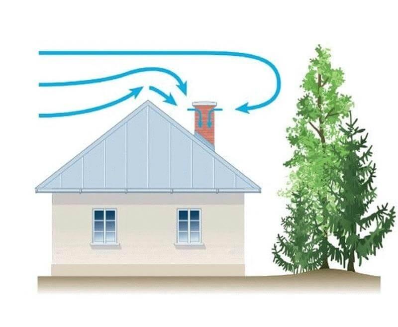 Обратная тяга в дымоходе: что делать и причины возникновения