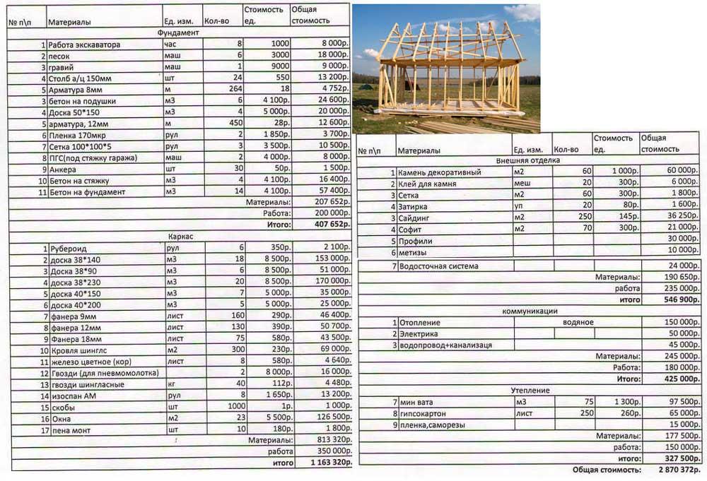 Насколько оправдано самостоятельное строительство бани из бруса