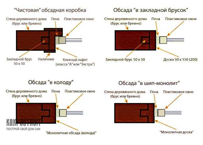Установка двери в бане: как установить петли для банной двери, как поставить дверной проем в срубе правильно, фото и видео