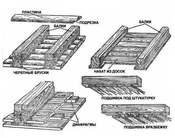 Утепление потолка в бане: обзор материалов и особенности