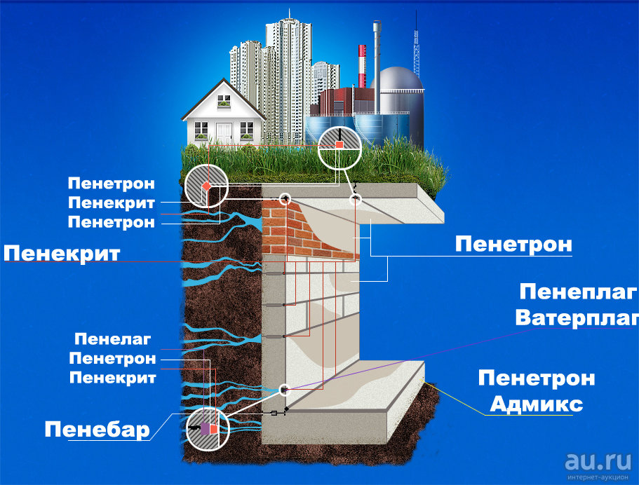 Проникающая гидроизоляция пенетрон — технология применения