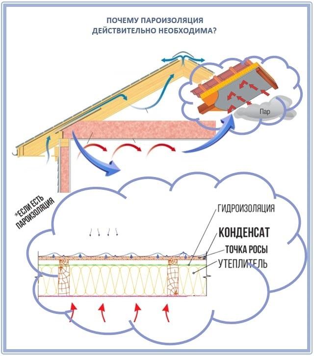 Какой стороной укладывать пароизоляцию к утеплителю