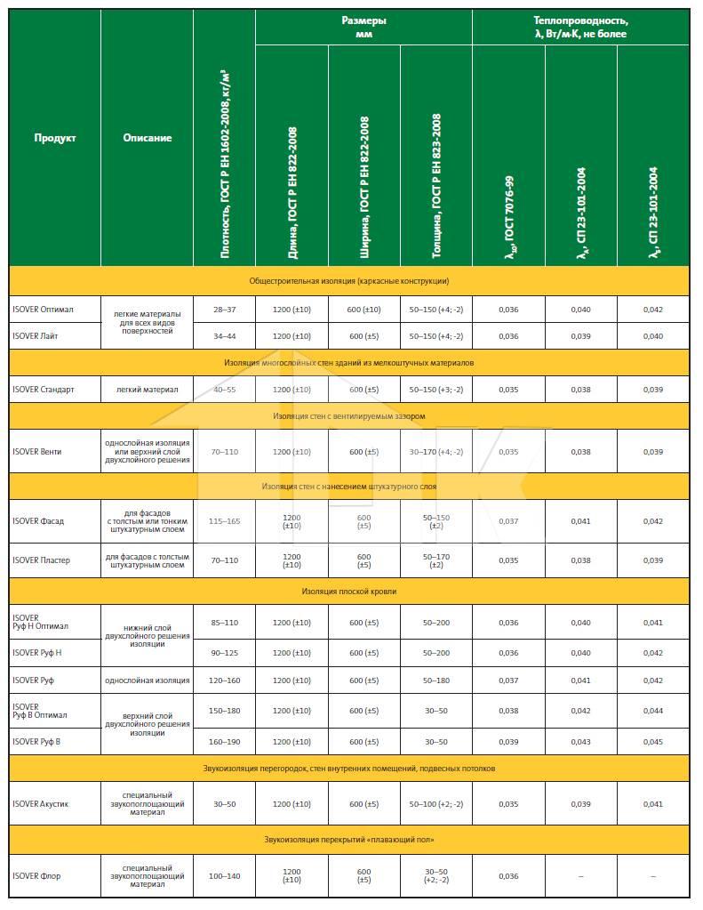 Минеральная вата: свойства,виды,фото,монтаж,преимущества,недостатки,описание   строительные материалы