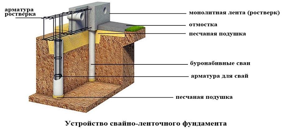Ленточный фундамент своими руками – пошаговая инструкция