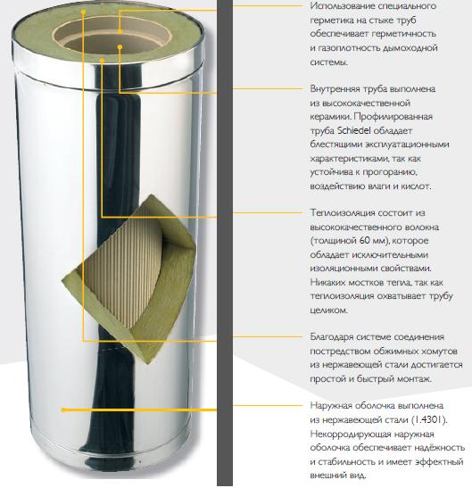 Дымоход металлический: виды, требования, особенности использования и монтажа