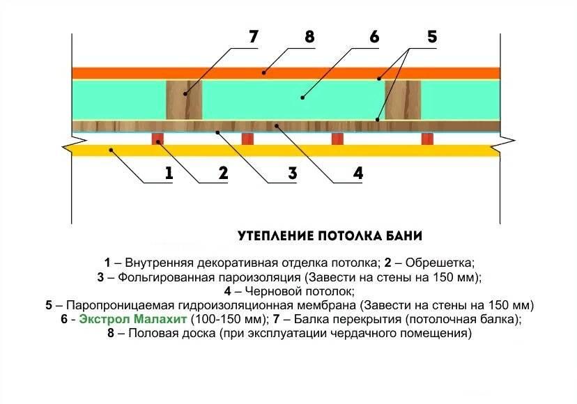 Пароизоляция потолка бани – важный момент в утеплении. Выбираем и монтируем сами