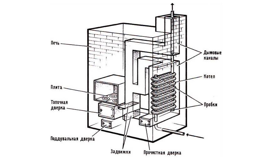 Кирпичная печь с котлом водяного отопления дома, камин