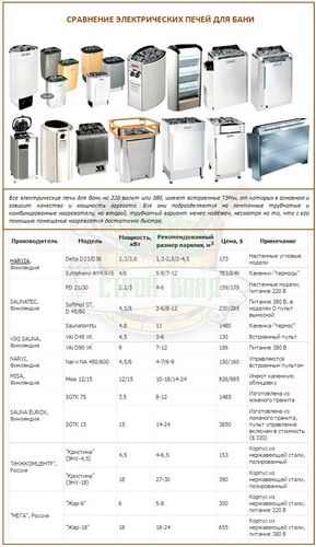 Размеры печей для бани из металла: расчет мощности