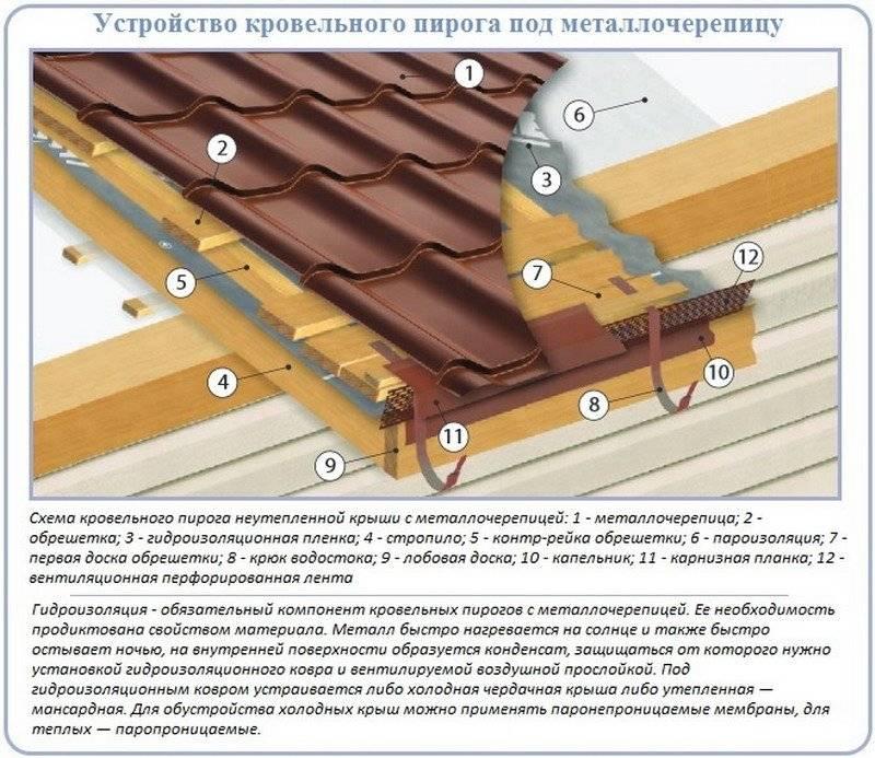 Как выбрать металлочерепицу – основные характеристики