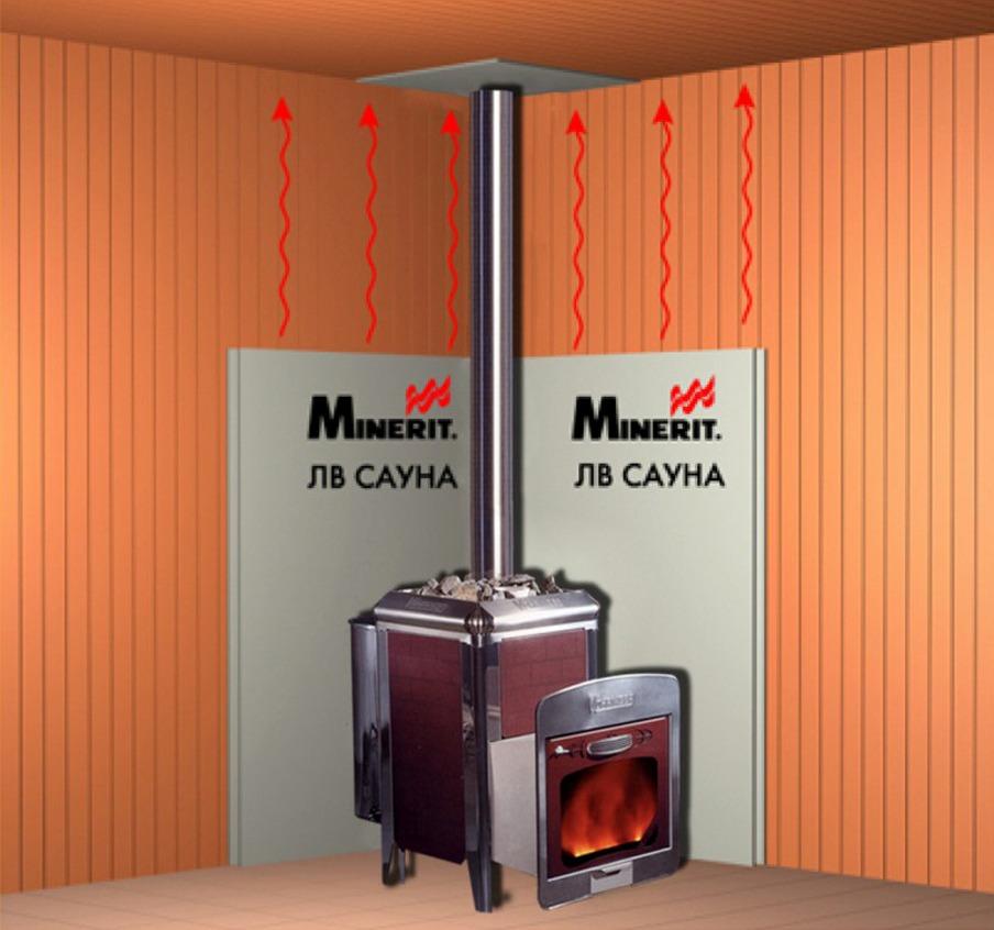 Защита стен бани от жара печи: термоэкран и обшивка