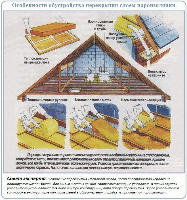 Устройство потолка в бане: с холодным чердаком и теплым, в бане из сруба, схема чернового, натяжного, подшивного потолка, и из необрезной доски