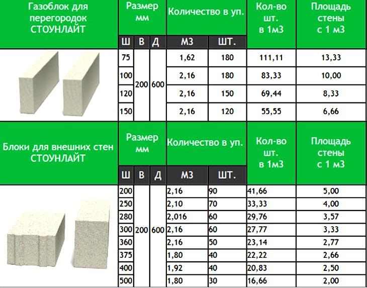 Вес и размеры пеноблоков для частного или промышленного строительства