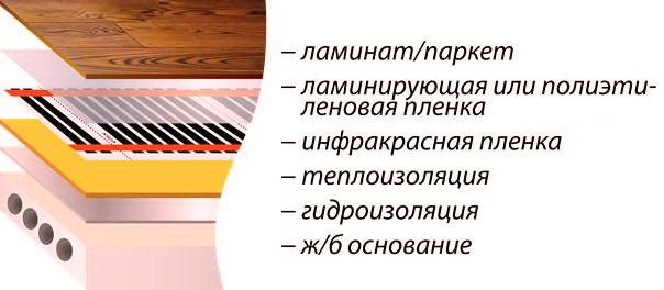 Инфракрасный теплый пол под ламинат: монтаж, установка, укладка ик пленочного пола, инфракрасная пленка на фото и видео