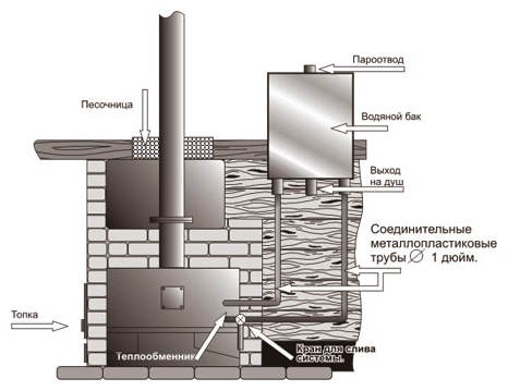 Какой выбрать теплообменник для трубы дымохода в баню: виды, устройство, установка