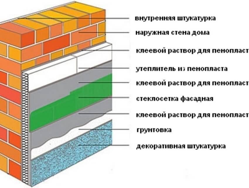 Инструкция по утеплению стен пеноплексом изнутри и как правильно рассчитать толщину утеплителя?