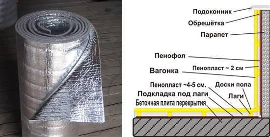 Теплоотражающие материалы для теплого пола под ламинат