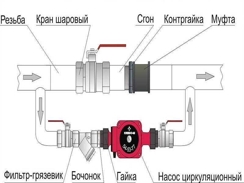 Циркуляционный насос для отопления частного дома: модели