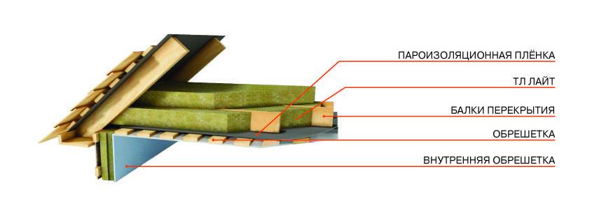 Утепление потолка в доме с холодной крышей: материалы и способы реализации