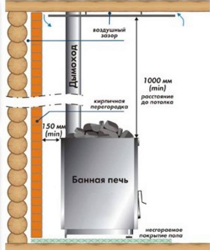 Самостоятельная установка железной печи в каркасной бане