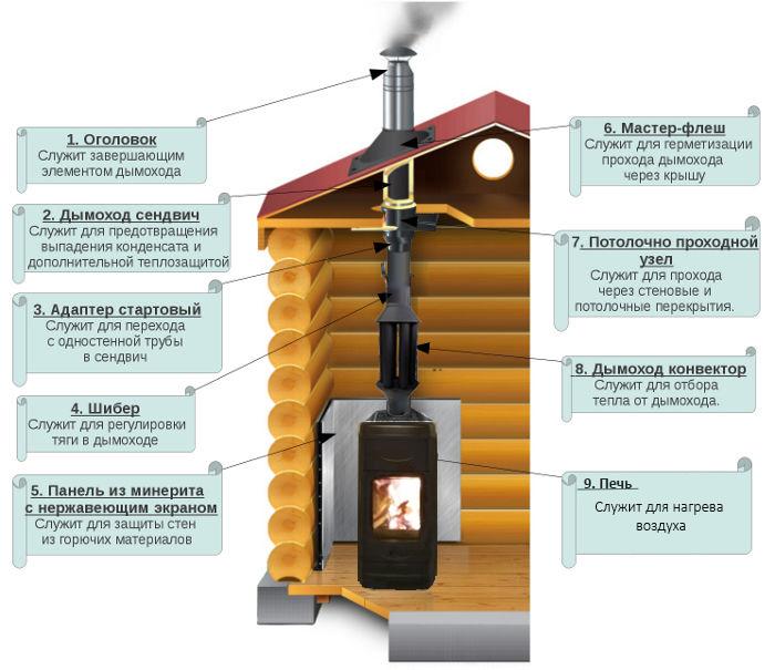 Как сделать дымоход для бани своими руками?