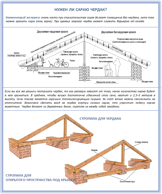 Односкатная крыша своими руками — чертежи и пошаговая инструкция