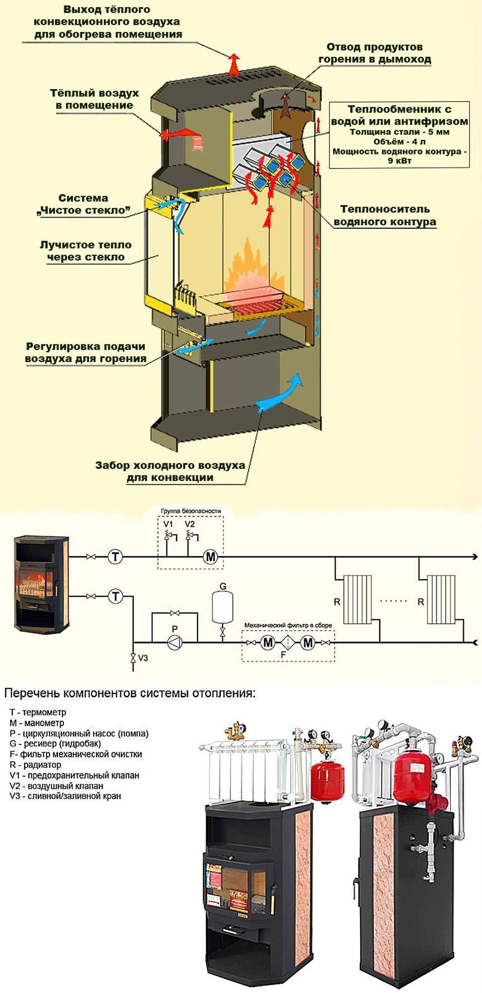 Дровяная печь с водяным контуром и теплообменником: как выбрать для бани и дома