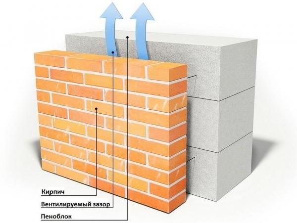 Плюсы и минусы пеноблоков и шлакоблоков. сферы применения ячеистого бетона